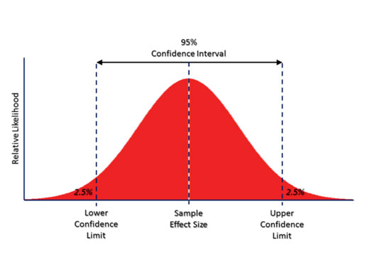 Methods building confidence in confidence intervals the for T value table 99 confidence
